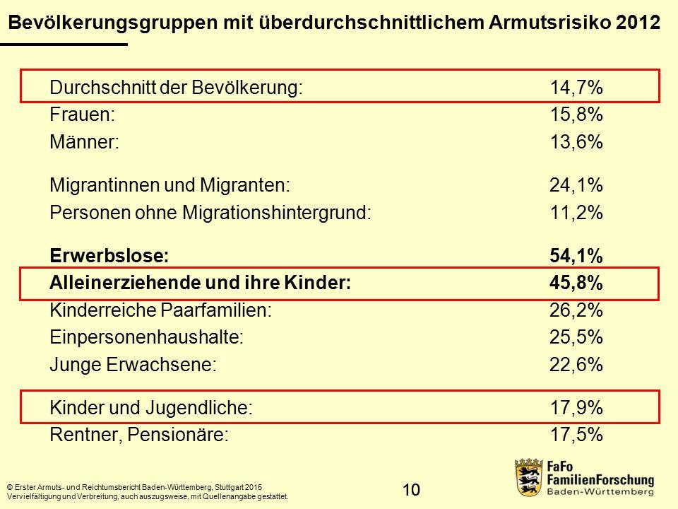 10 Durchschnitt der Bevölkerung:14,7% Frauen:15,8% Männer:13,6% Migrantinnen und Migranten: 24,1% Personen ohne Migrationshintergrund:11,2% Erwerbslose:54,1% Alleinerziehende und ihre Kinder: 45,8% Kinderreiche Paarfamilien: 26,2% Einpersonenhaushalte:25,5% Junge Erwachsene: 22,6% Kinder und Jugendliche:17,9% Rentner, Pensionäre:17,5% © Erster Armuts- und Reichtumsbericht Baden-Württemberg, Stuttgart 2015 Vervielfältigung und Verbreitung, auch auszugsweise, mit Quellenangabe gestattet.