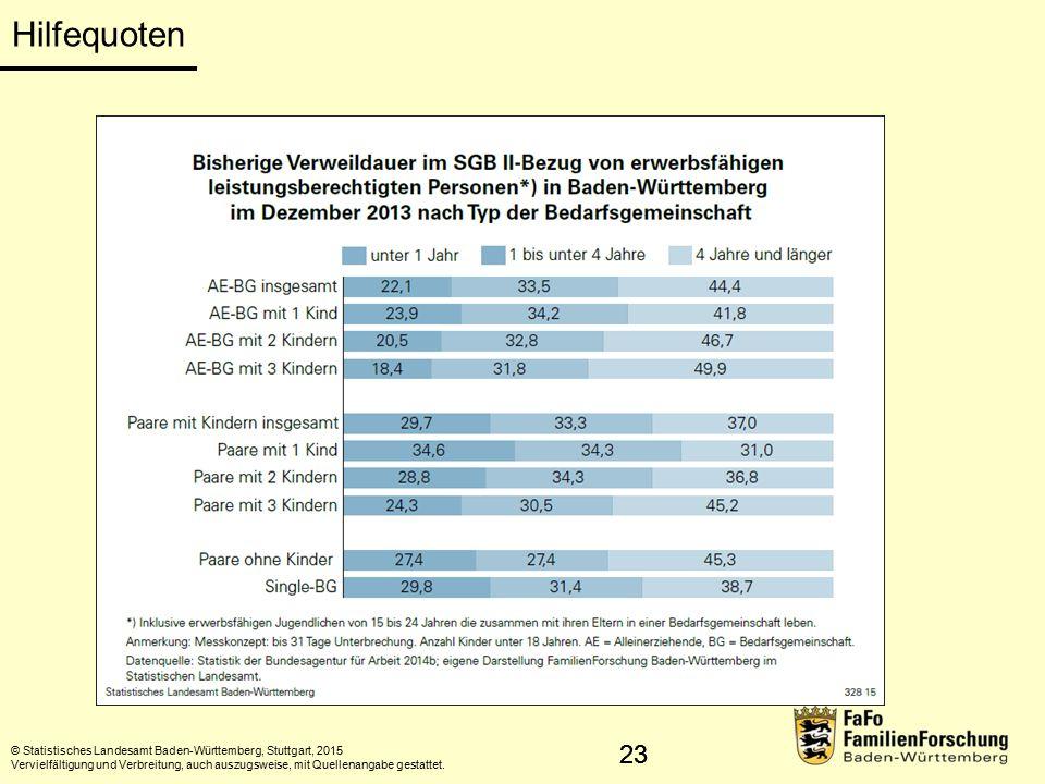 23 Hilfequoten © Statistisches Landesamt Baden-Württemberg, Stuttgart, 2015 Vervielfältigung und Verbreitung, auch auszugsweise, mit Quellenangabe gestattet.