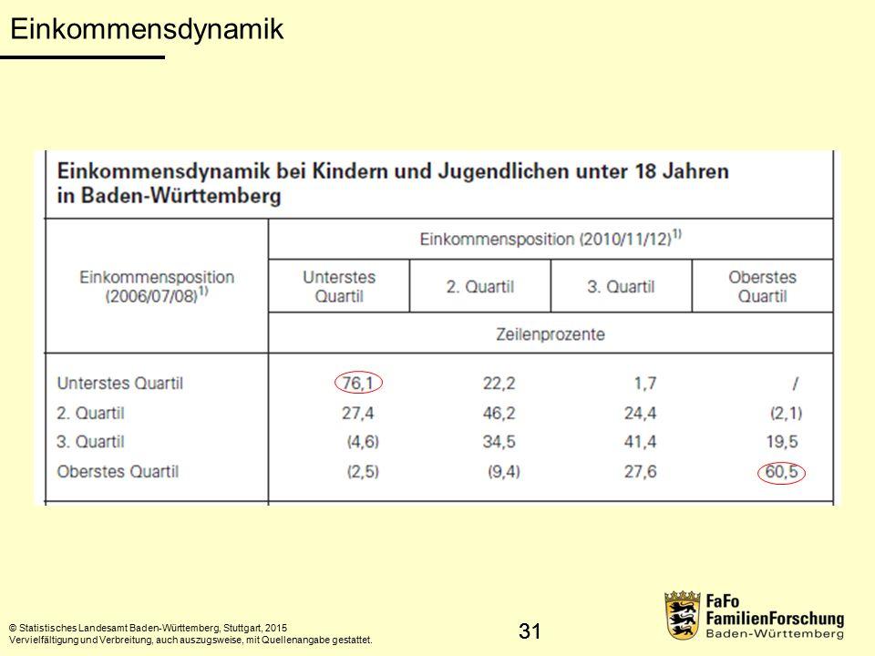 31 Einkommensdynamik © Statistisches Landesamt Baden-Württemberg, Stuttgart, 2015 Vervielfältigung und Verbreitung, auch auszugsweise, mit Quellenangabe gestattet.