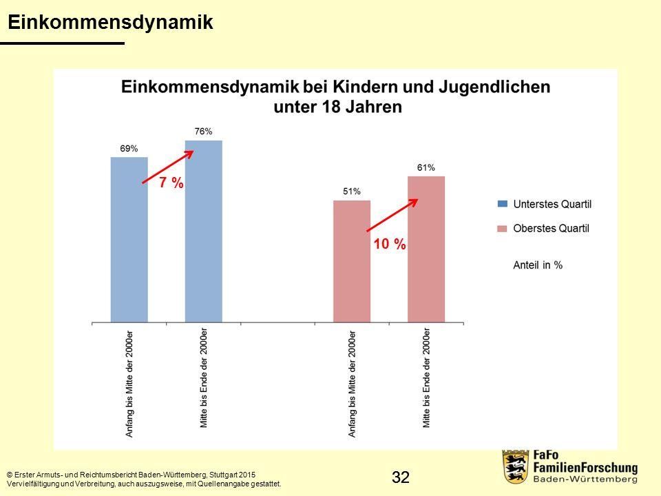 32 Einkommensdynamik © Erster Armuts- und Reichtumsbericht Baden-Württemberg, Stuttgart 2015 Vervielfältigung und Verbreitung, auch auszugsweise, mit Quellenangabe gestattet.