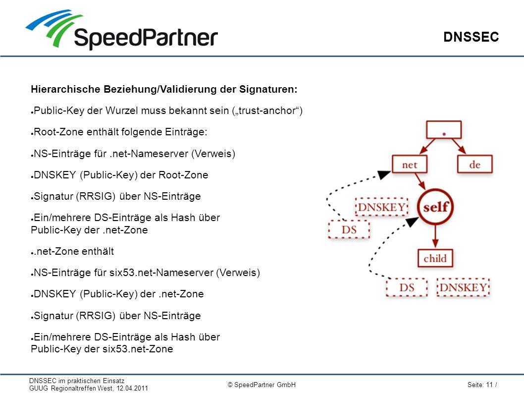 """DNSSEC im praktischen Einsatz GUUG Regionaltreffen West, 12.04.2011 Seite: 11 / © SpeedPartner GmbH DNSSEC Hierarchische Beziehung/Validierung der Signaturen: ● Public-Key der Wurzel muss bekannt sein (""""trust-anchor ) ● Root-Zone enthält folgende Einträge: ● NS-Einträge für.net-Nameserver (Verweis) ● DNSKEY (Public-Key) der Root-Zone ● Signatur (RRSIG) über NS-Einträge ● Ein/mehrere DS-Einträge als Hash über Public-Key der.net-Zone ●.net-Zone enthält ● NS-Einträge für six53.net-Nameserver (Verweis) ● DNSKEY (Public-Key) der.net-Zone ● Signatur (RRSIG) über NS-Einträge ● Ein/mehrere DS-Einträge als Hash über Public-Key der six53.net-Zone"""