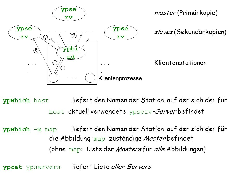 5 vs11.3 ypse rv..... master (Primärkopie) slaves (Sekundärkopien) Klientenstationen.. Klientenprozesse    ypwhich host liefert den Namen der Stati
