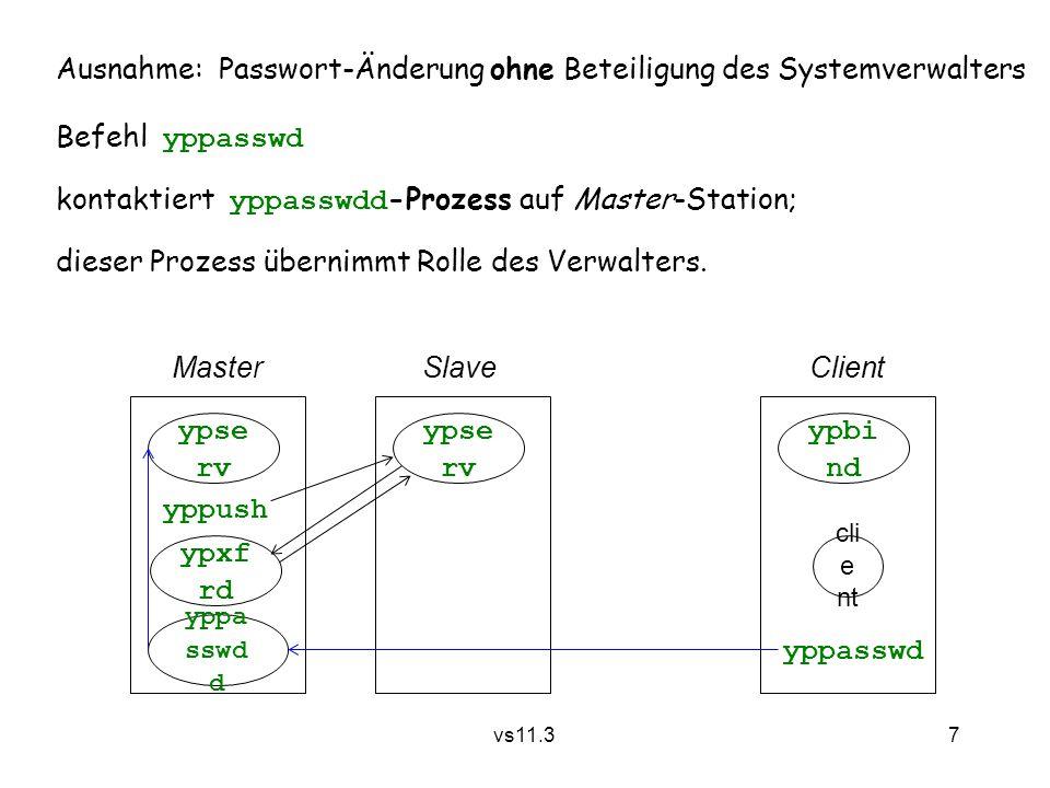 7 vs11.3 Ausnahme: Passwort-Änderung ohne Beteiligung des Systemverwalters Befehl yppasswd kontaktiert yppasswdd -Prozess auf Master-Station; dieser P