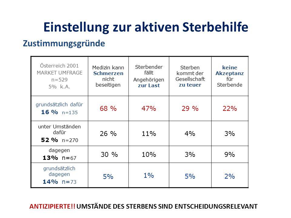 Österreich 2001 MARKET UMFRAGE n=529 5% k.A.