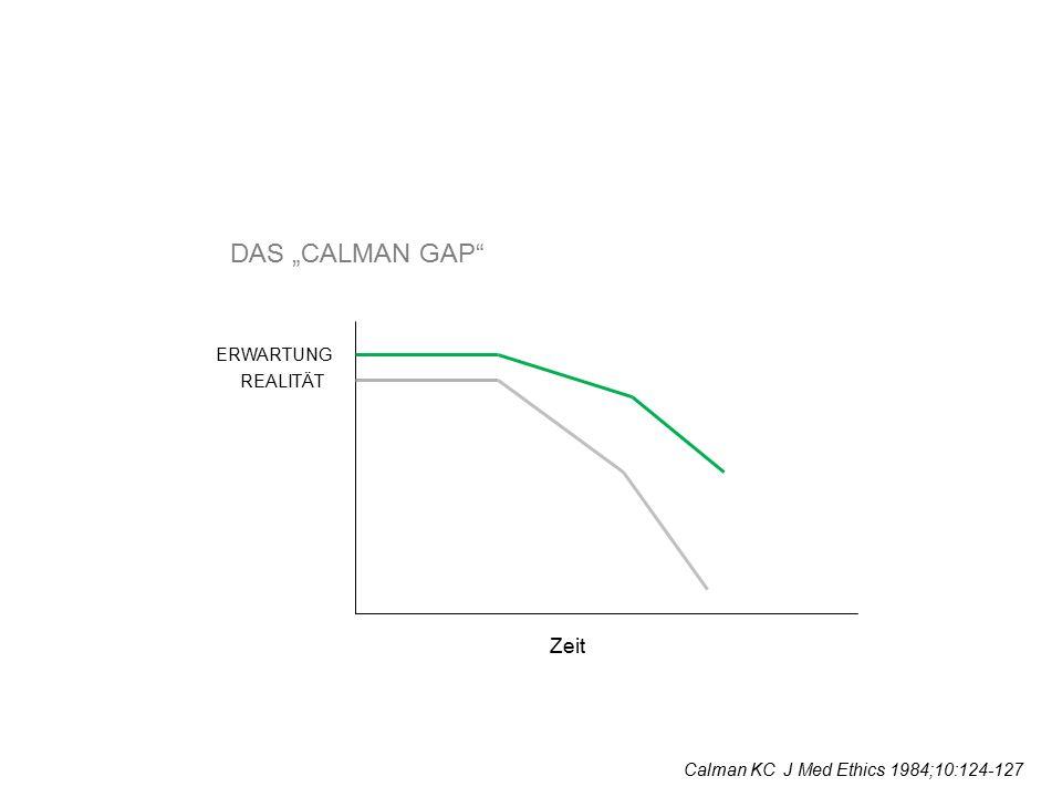 FALLBEISPIEL 1 68 jähriger Patient N.bronchi IV seit 6 Monaten Rezidiv, Chemotherapie, KI 80 Defi Implantation vor 3 Monaten (St.p.VWI) Aufnahme wegen 2 x Defi – Auslösung über NFA Patient wünscht dass Defi abgeschaltet wird, trotz Aufklärung über die Konsequenzen Kardiologe lehnt eine Ausschalten des Defi ab, weil Defi funktioniert und tatsächlich 2x VTs zur Auslösung geführt haben Abschalten würde damit unmittelbar zum Tod führen Was würden Sie tun.