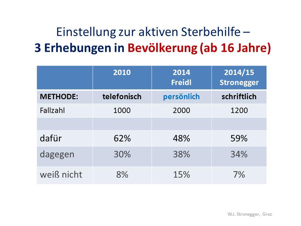 Einstellung zur aktiven Sterbehilfe – 3 Erhebungen in Bevölkerung (ab 16 Jahre) 20102014 Freidl 2014/15 Stronegger METHODE:telefonischpersönlichschriftlich Fallzahl100020001200 dafür62%48%59% dagegen30%38%34% weiß nicht8%15%7% W.J.