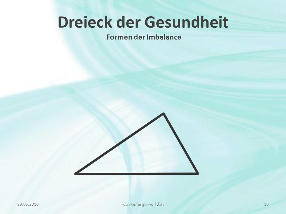 Dreieck der Gesundheit Formen der Imbalance 29.05.201010www.energy-world.at