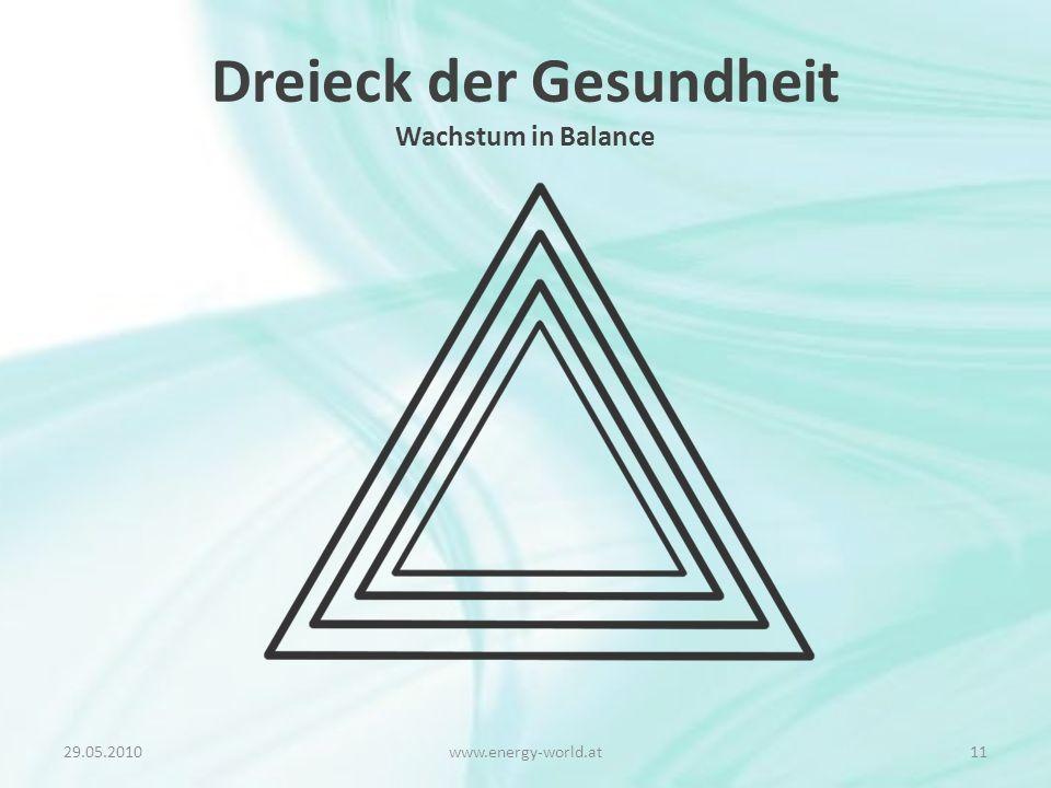 Dreieck der Gesundheit Wachstum in Balance 29.05.201011www.energy-world.at