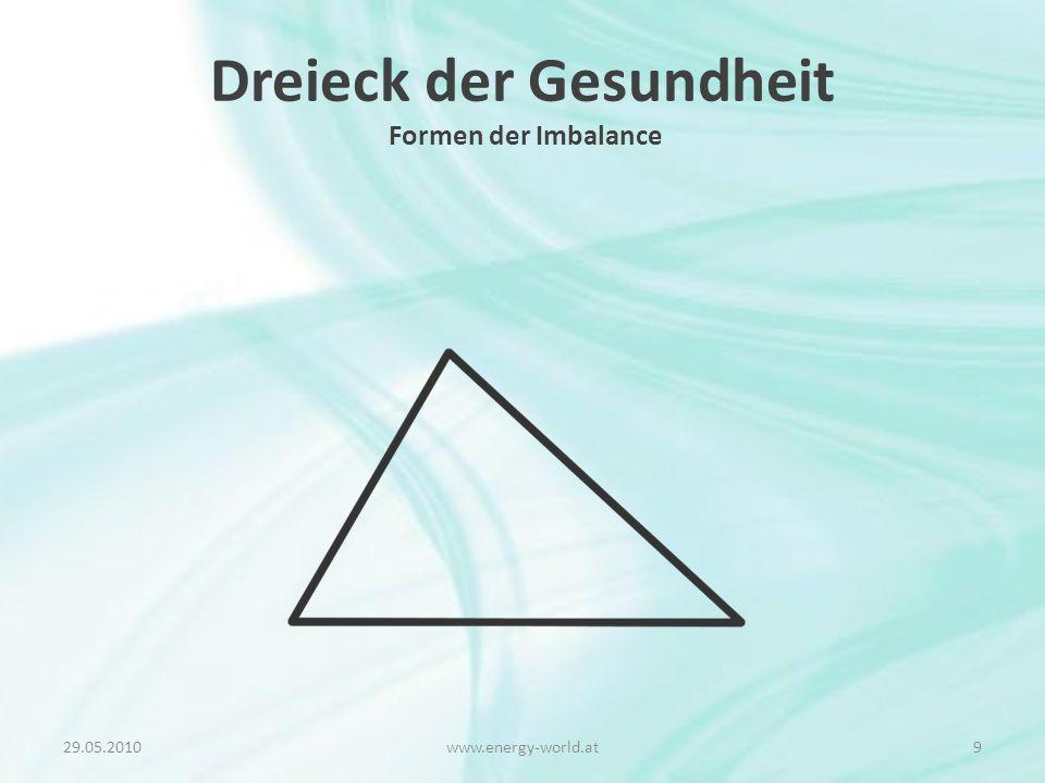 Dreieck der Gesundheit Formen der Imbalance 29.05.20109www.energy-world.at