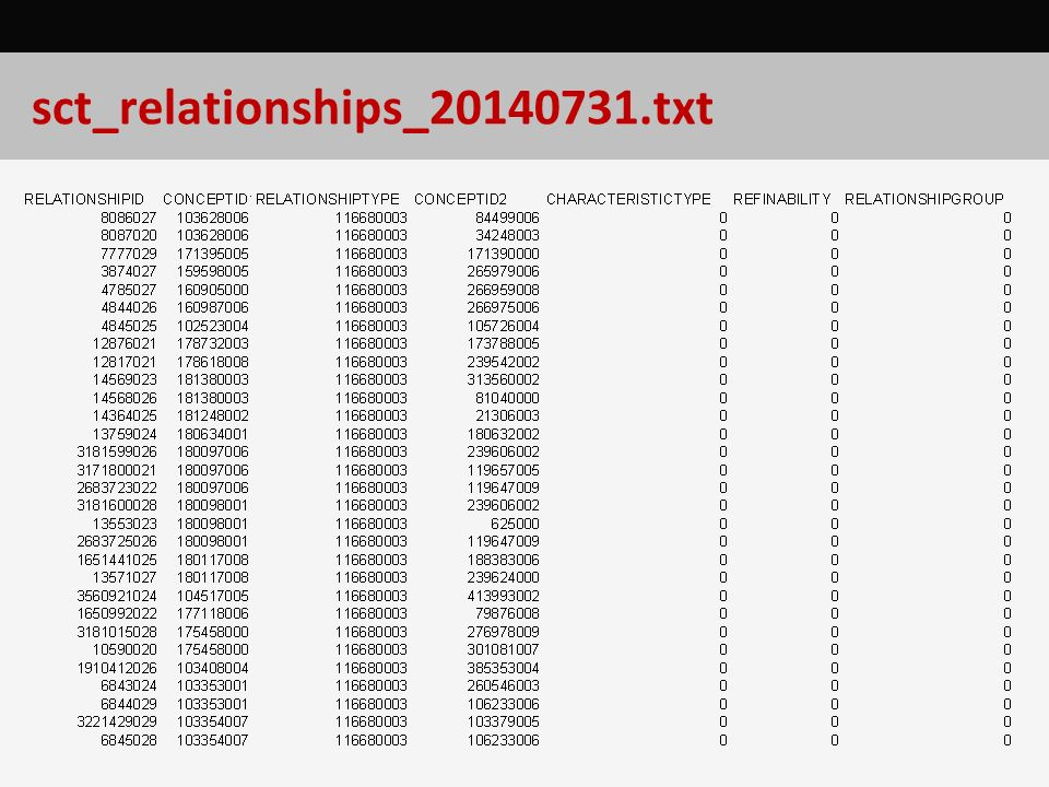 sct_relationships_20140731.txt