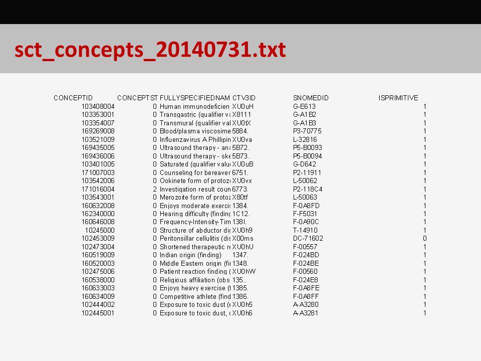 sct_concepts_20140731.txt