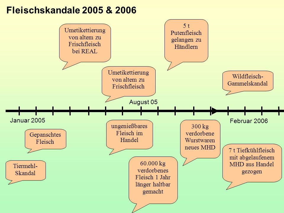Fleischskandale 2005 & 2006 Gepanschtes Fleisch 60.000 kg verdorbenes Fleisch 1 Jahr länger haltbar gemacht ungenießbares Fleisch im Handel 5 t Putenf