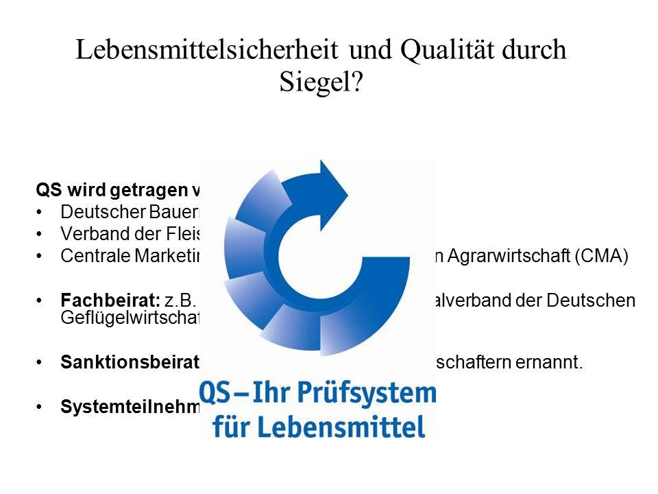 QS wird getragen von: Deutscher Bauernverband (DBV) Verband der Fleischwirtschaft (VDF) Centrale Marketing-Gesellschaft der deutschen Agrarwirtschaft