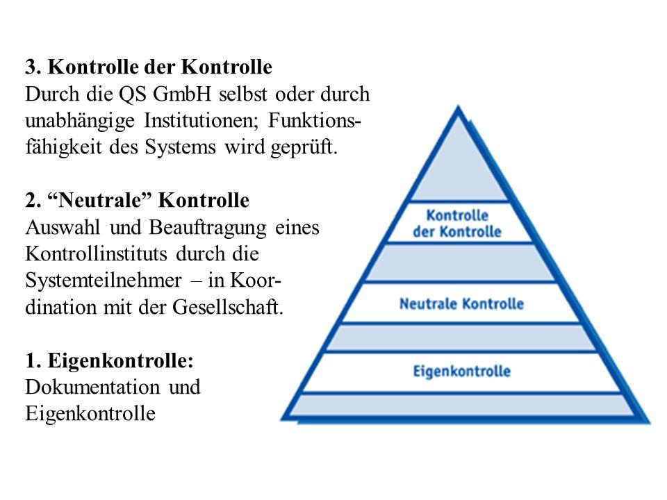 """3. Kontrolle der Kontrolle Durch die QS GmbH selbst oder durch unabhängige Institutionen; Funktions- fähigkeit des Systems wird geprüft. 2. """"Neutrale"""""""