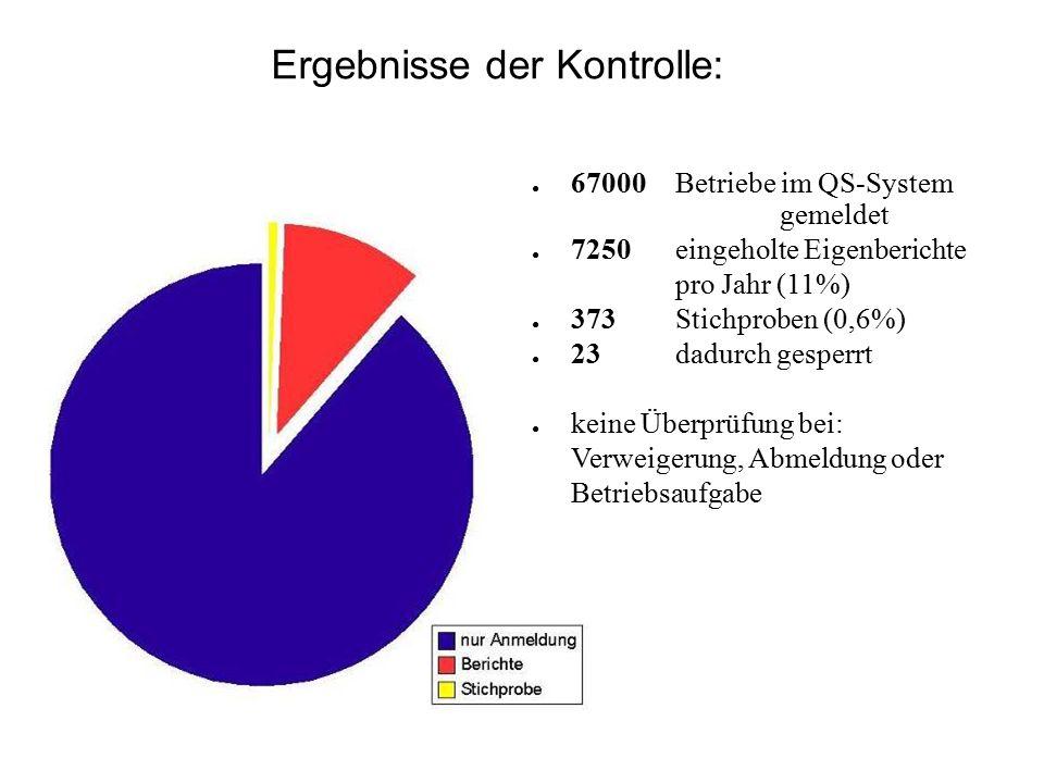 Ergebnisse der Kontrolle: ● 67000 Betriebe im QS-System gemeldet ● 7250 eingeholte Eigenberichte pro Jahr (11%) ● 373 Stichproben (0,6%) ● 23 dadurch