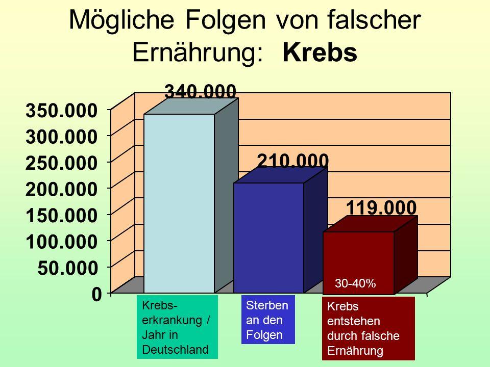 0 50.000 100.000 150.000 200.000 250.000 300.000 350.000 Mögliche Folgen von falscher Ernährung: Krebs Krebs- erkrankung / Jahr in Deutschland 340.000