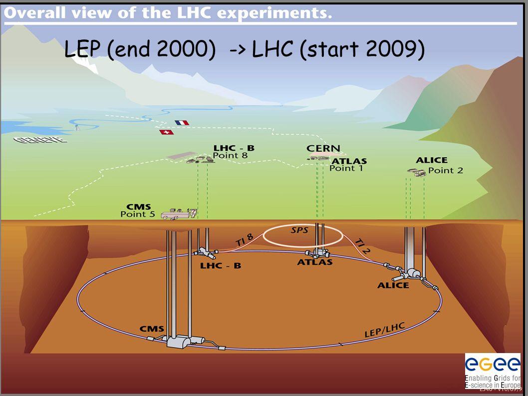 LEP (end 2000) -> LHC (start 2009)