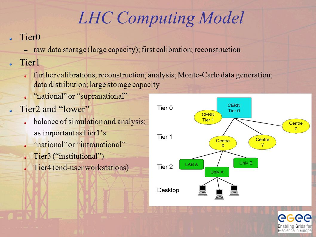 Tier0 – raw data storage (large capacity); first calibration; reconstruction Tier1 further calibrations; reconstruction; analysis; Monte-Carlo data generation; data distribution; large storage capacity national or supranational Tier2 and lower balance of simulation and analysis; as important asTier1's national or intranational Tier3 ( institutional ) Tier4 (end-user workstations) LHC Computing Model