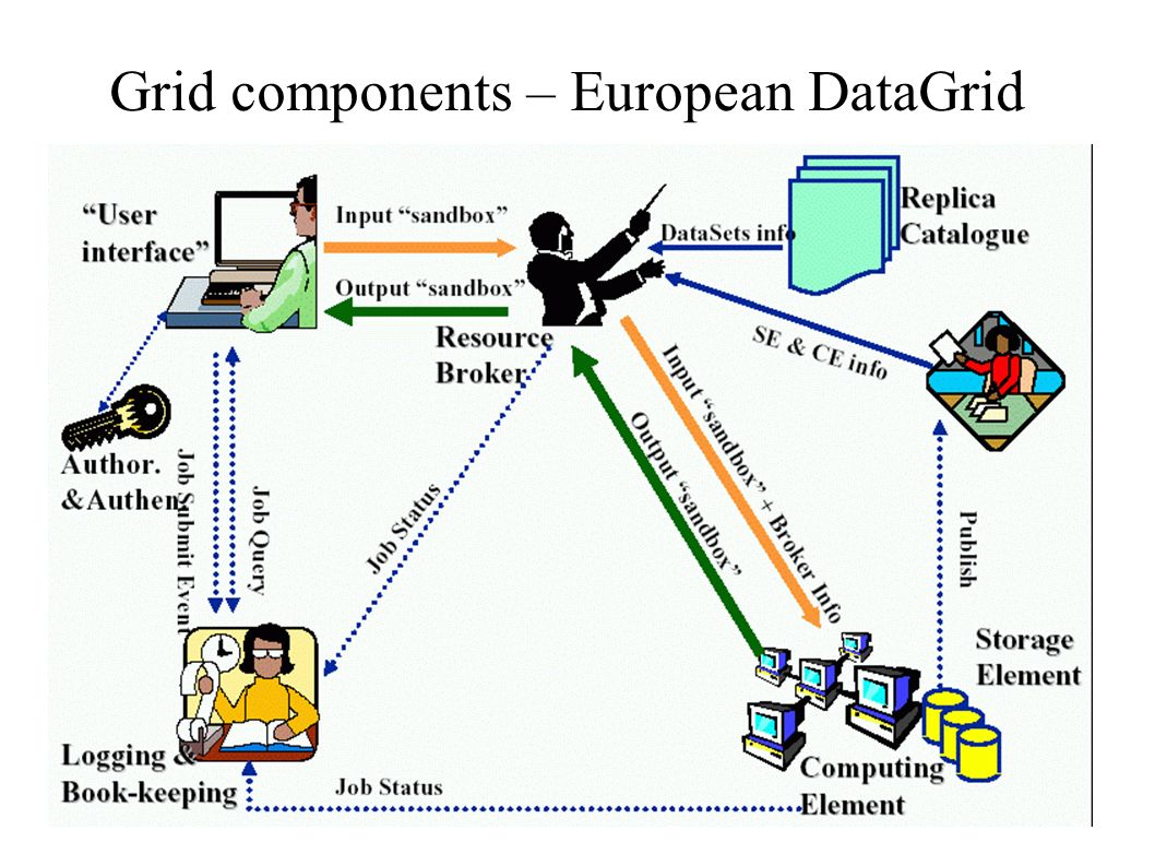 Grid components – European DataGrid