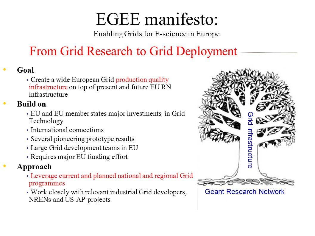 EGEE manifesto: Enabling Grids for E-science in Europe EGEE Applications Geant network Geant Research Network Grid infrastructure Goal Create a wide European Grid production quality infrastructure on top of present and future EU RN infrastructure Build on EU and EU member states major investments in Grid Technology International connections Several pioneering prototype results Large Grid development teams in EU Requires major EU funding effort Approach Leverage current and planned national and regional Grid programmes Work closely with relevant industrial Grid developers, NRENs and US-AP projects From Grid Research to Grid Deployment