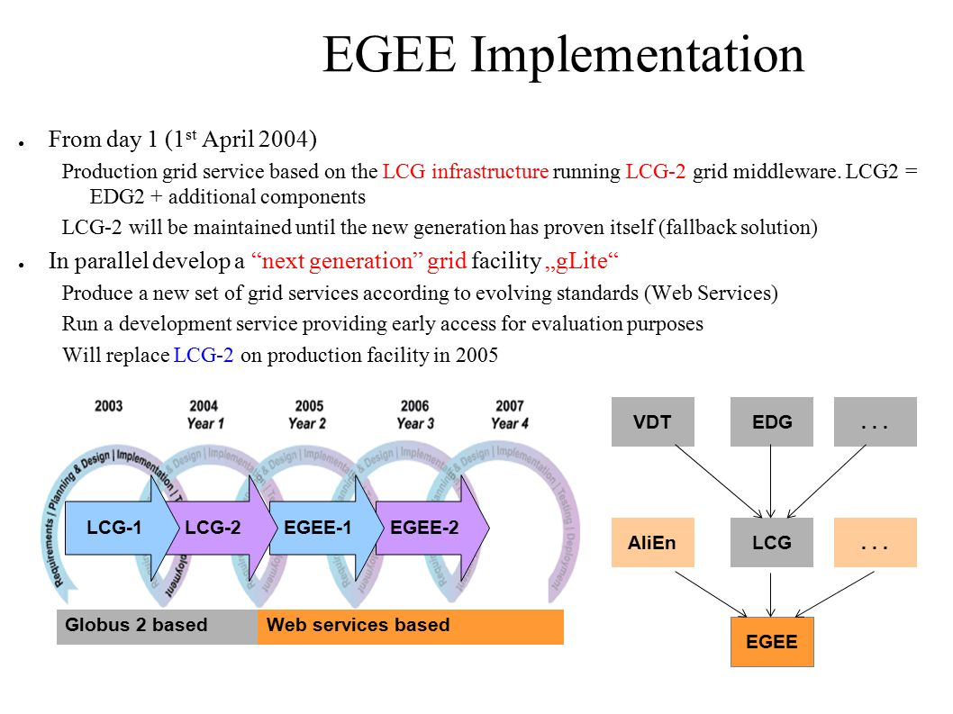 EGEE Implementation ● From day 1 (1 st April 2004) Production grid service based on the LCG infrastructure running LCG-2 grid middleware.