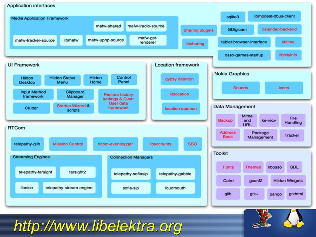 http://www.libelektra.org