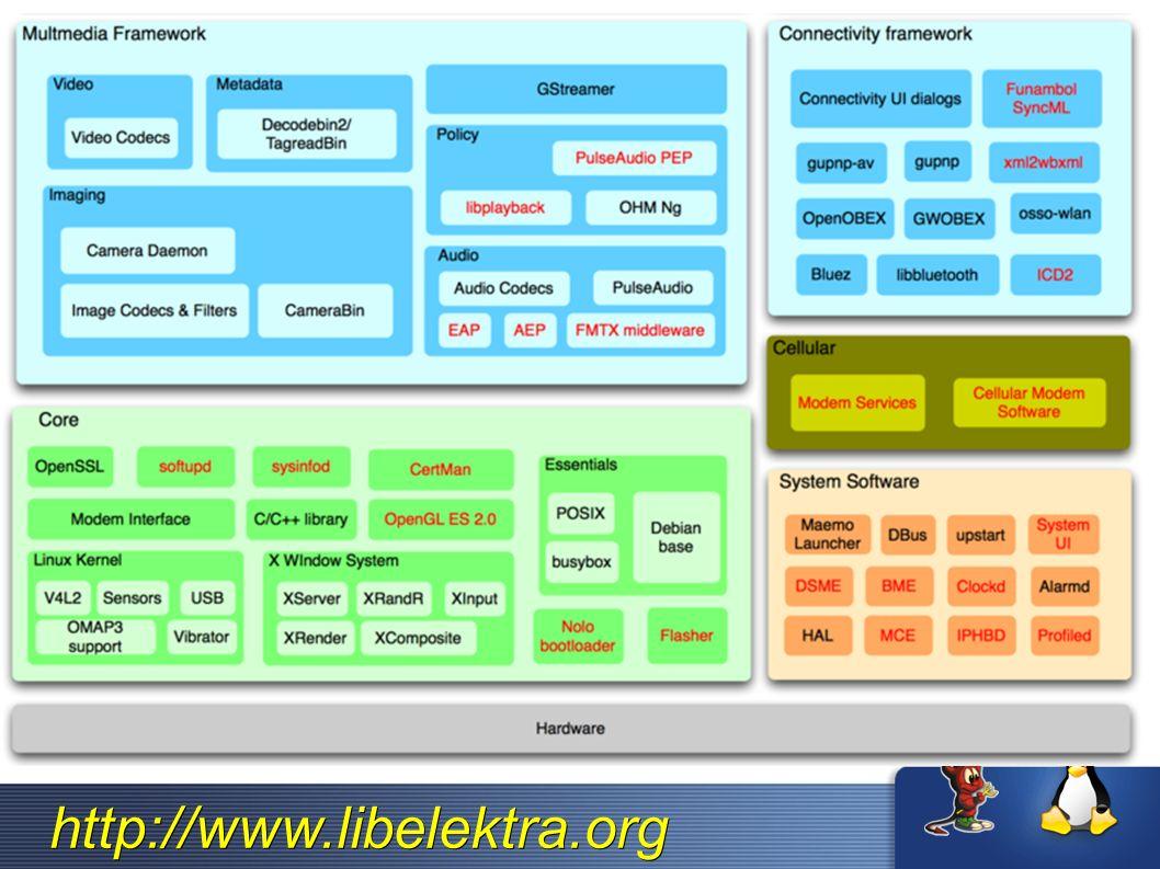 http://www.libelektra.org Architektur