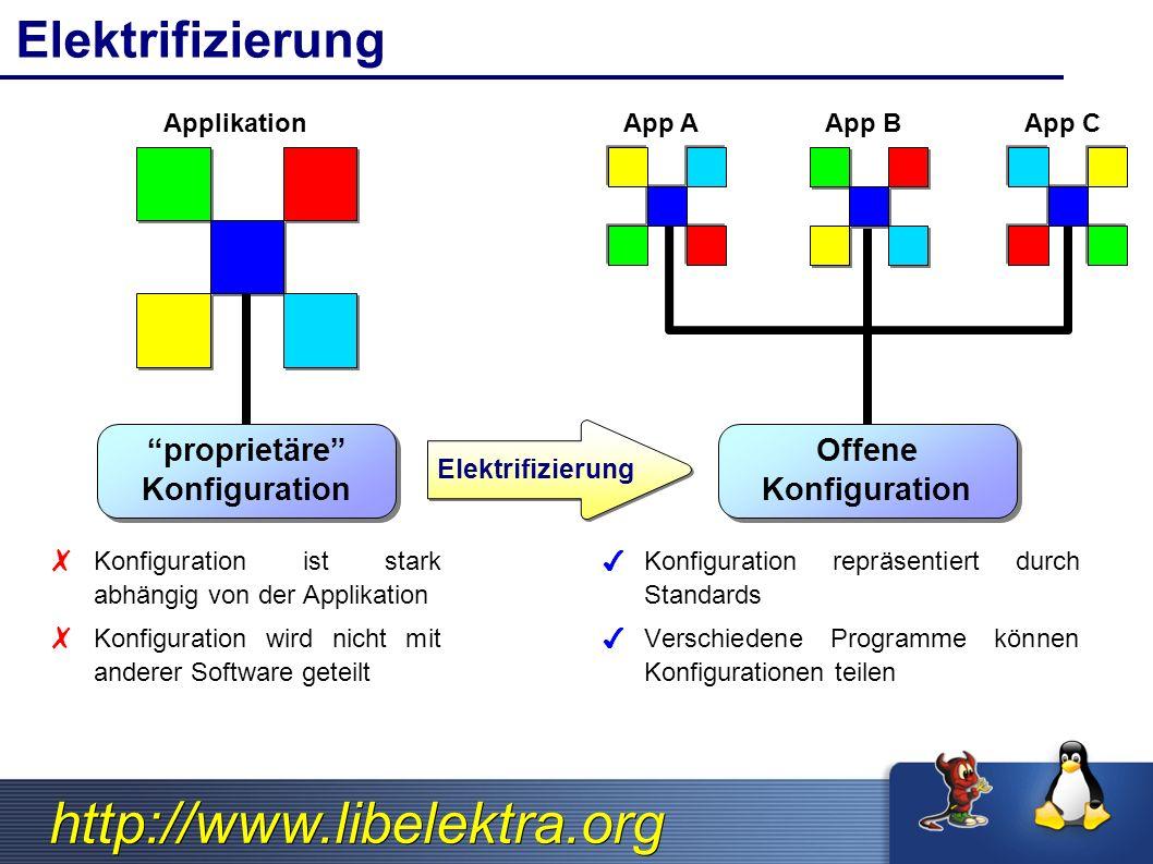 http://www.libelektra.org Elektrifizierung proprietäre Konfiguration proprietäre Konfiguration Applikation ✗ Konfiguration ist stark abhängig von der Applikation ✗ Konfiguration wird nicht mit anderer Software geteilt Offene Konfiguration Offene Konfiguration ✔ Konfiguration repräsentiert durch Standards ✔ Verschiedene Programme können Konfigurationen teilen App AApp BApp C Elektrifizierung