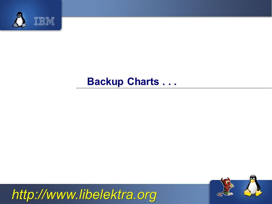 http://www.libelektra.org Backup Charts...