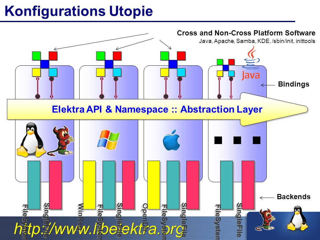 http://www.libelektra.org Konfigurations Utopie Cross and Non-Cross Platform Software Java, Apache, Samba, KDE, /sbin/init, inittools FileSystem SingleFile WinReg FileSystem SingleFile FileSystem SingleFile OpenDir FileSystem SingleFile Backends Elektra API & Namespace :: Abstraction Layer Bindings