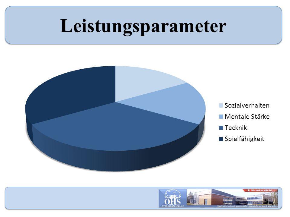 Leistungsparameter