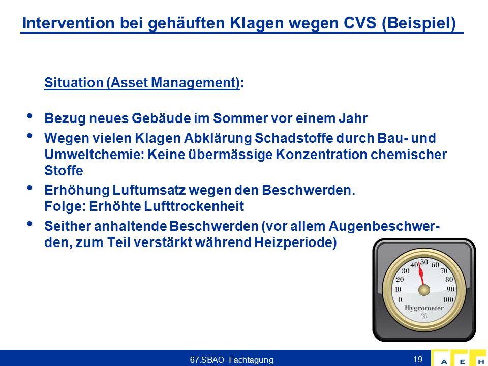 Intervention bei gehäuften Klagen wegen CVS (Beispiel) Situation (Asset Management): Bezug neues Gebäude im Sommer vor einem Jahr Wegen vielen Klagen