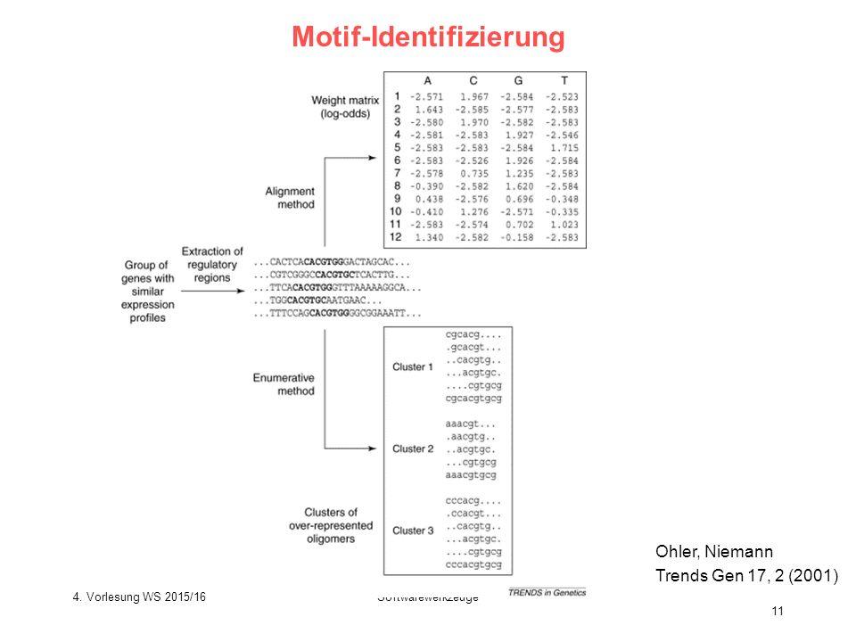 Softwarewerkzeuge 11 Motif-Identifizierung Ohler, Niemann Trends Gen 17, 2 (2001) 4.