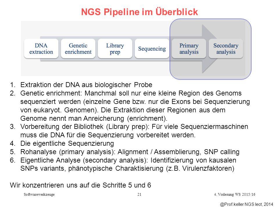 NGS Pipeline im Überblick 1.Extraktion der DNA aus biologischer Probe 2.Genetic enrichment: Manchmal soll nur eine kleine Region des Genoms sequenziert werden (einzelne Gene bzw.