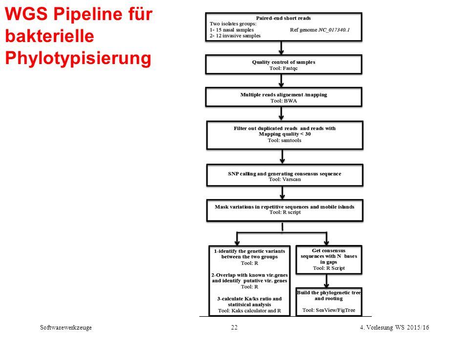 WGS Pipeline für bakterielle Phylotypisierung 4. Vorlesung WS 2015/1622Softwarewerkzeuge