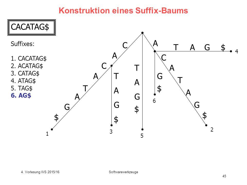 Softwarewerkzeuge 45 Konstruktion eines Suffix-Baums C A T C A G $ A T C A G $ T T A G $ G $ A A TG$A G $ 1 2 3 4 5 6 A CACATAG$ Suffixes: 1.