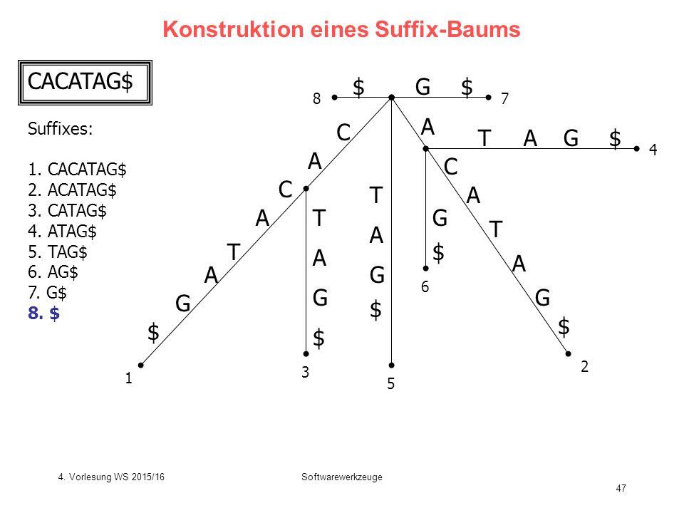 Softwarewerkzeuge 47 Konstruktion eines Suffix-Baums C A T C A G $ A T C A G $ T T A G $ G $ A A TG$A G $ G$$ 1 2 3 4 5 6 78 CACATAG$ A Suffixes: 1.