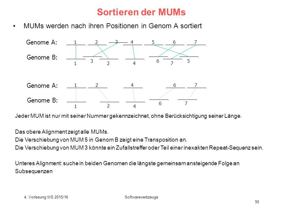 Softwarewerkzeuge 50 Sortieren der MUMs MUMs werden nach ihren Positionen in Genom A sortiert 12 3 4567 1 3 24 6 7 5 Genome A: Genome B: 12467 1 2 4 67 Genome A: Genome B: Jeder MUM ist nur mit seiner Nummer gekennzeichnet, ohne Berücksichtigung seiner Länge.