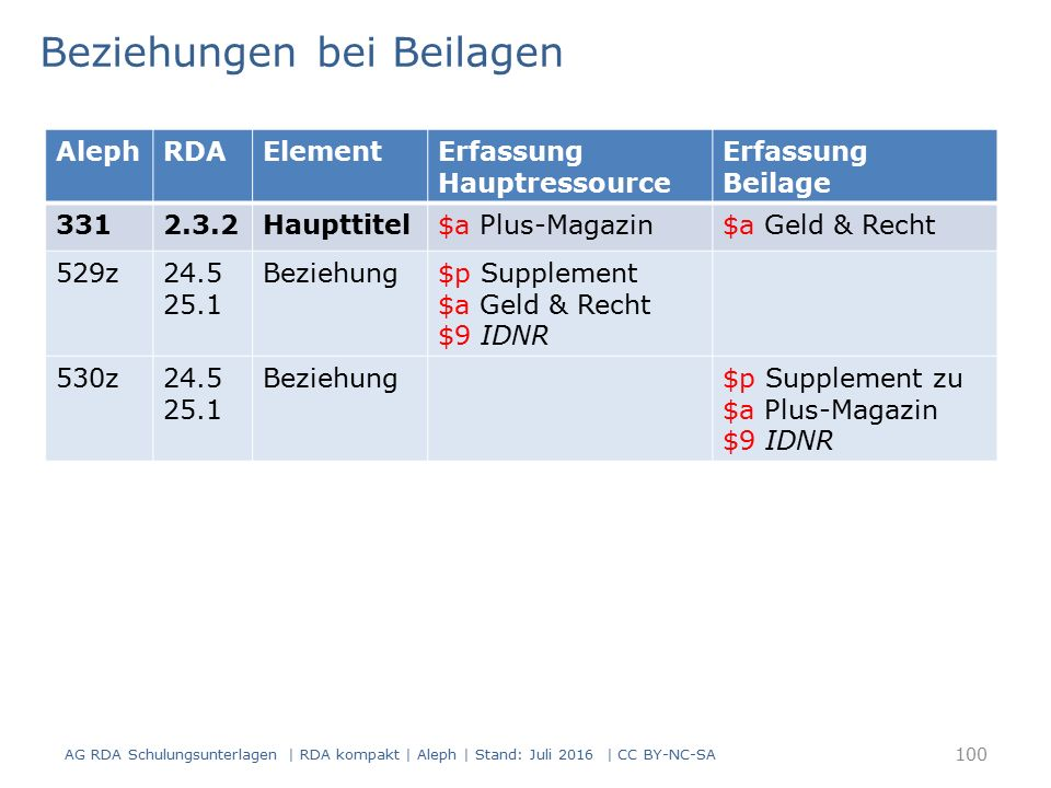 Beziehungen bei Beilagen AG RDA Schulungsunterlagen | RDA kompakt | Aleph | Stand: Juli 2016 | CC BY-NC-SA 100 AlephRDAElementErfassung Hauptressource Erfassung Beilage 3312.3.2Haupttitel$a Plus-Magazin$a Geld & Recht 529z24.5 25.1 Beziehung$p Supplement $a Geld & Recht $9 IDNR 530z24.5 25.1 Beziehung$p Supplement zu $a Plus-Magazin $9 IDNR