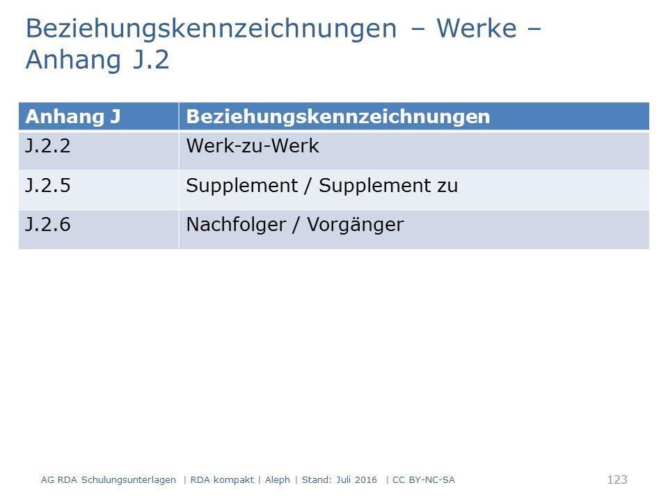 Beziehungskennzeichnungen – Werke – Anhang J.2 AG RDA Schulungsunterlagen | RDA kompakt | Aleph | Stand: Juli 2016 | CC BY-NC-SA 123 Anhang JBeziehung