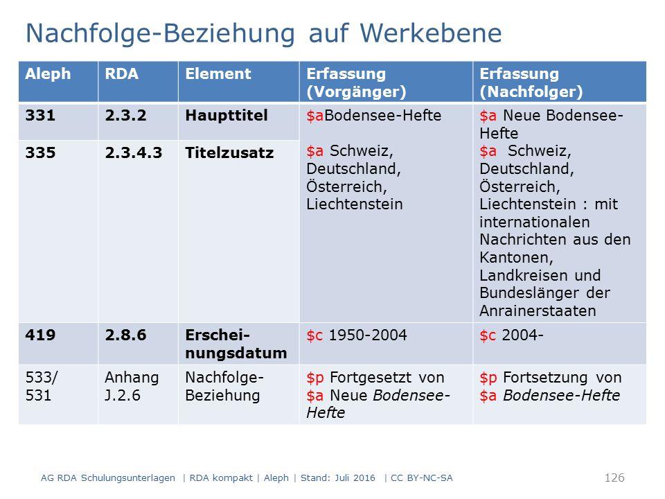 Nachfolge-Beziehung auf Werkebene 126 AlephRDAElementErfassung (Vorgänger) Erfassung (Nachfolger) 3312.3.2Haupttitel$aBodensee-Hefte $a Schweiz, Deuts