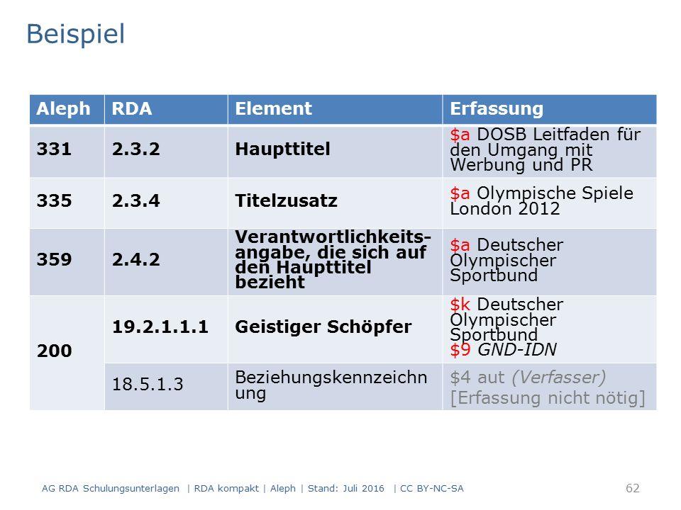 Beispiel AG RDA Schulungsunterlagen | RDA kompakt | Aleph | Stand: Juli 2016 | CC BY-NC-SA 62 AlephRDAElementErfassung 3312.3.2Haupttitel $a DOSB Leitfaden für den Umgang mit Werbung und PR 3352.3.4Titelzusatz $a Olympische Spiele London 2012 3592.4.2 Verantwortlichkeits- angabe, die sich auf den Haupttitel bezieht $a Deutscher Olympischer Sportbund 200 19.2.1.1.1Geistiger Schöpfer $k Deutscher Olympischer Sportbund $9 GND-IDN 18.5.1.3 Beziehungskennzeichn ung $4 aut (Verfasser) [Erfassung nicht nötig]