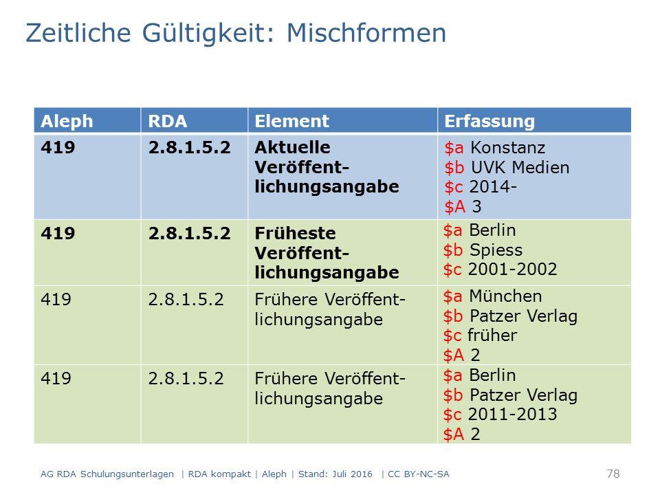 Zeitliche Gültigkeit: Mischformen AlephRDAElementErfassung 4192.8.1.5.2Aktuelle Veröffent- lichungsangabe $a Konstanz $b UVK Medien $c 2014- $A 3 4192.8.1.5.2Früheste Veröffent- lichungsangabe $a Berlin $b Spiess $c 2001-2002 4192.8.1.5.2Frühere Veröffent- lichungsangabe $a München $b Patzer Verlag $c früher $A 2 4192.8.1.5.2Frühere Veröffent- lichungsangabe $a Berlin $b Patzer Verlag $c 2011-2013 $A 2 AG RDA Schulungsunterlagen | RDA kompakt | Aleph | Stand: Juli 2016 | CC BY-NC-SA 78