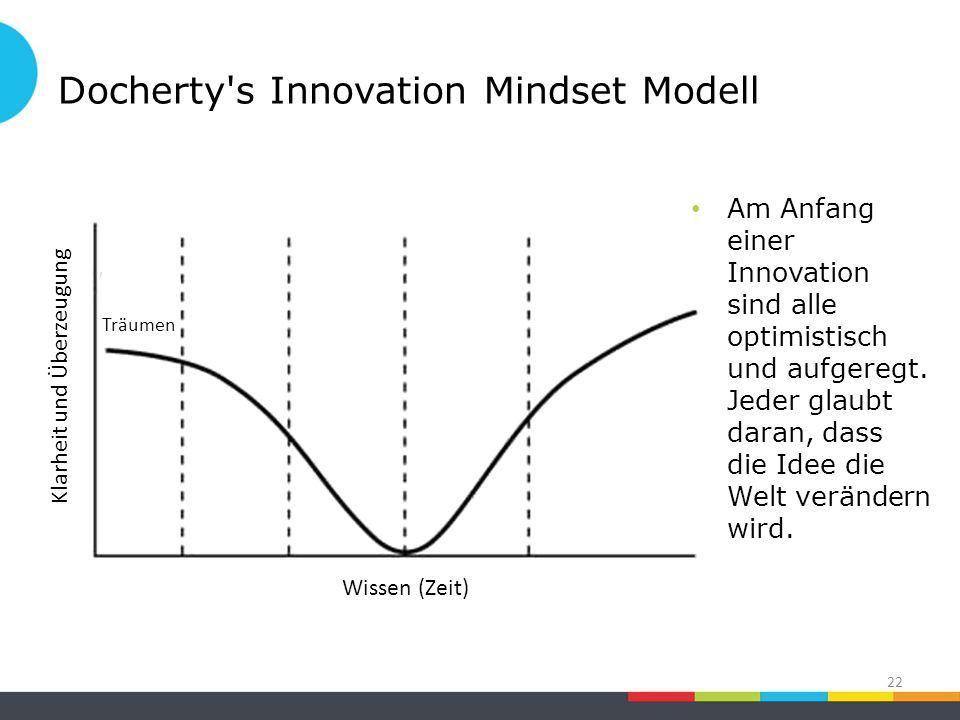 Docherty s Innovation Mindset Modell 22 Wissen (Zeit) Klarheit und Überzeugung Träumen Am Anfang einer Innovation sind alle optimistisch und aufgeregt.
