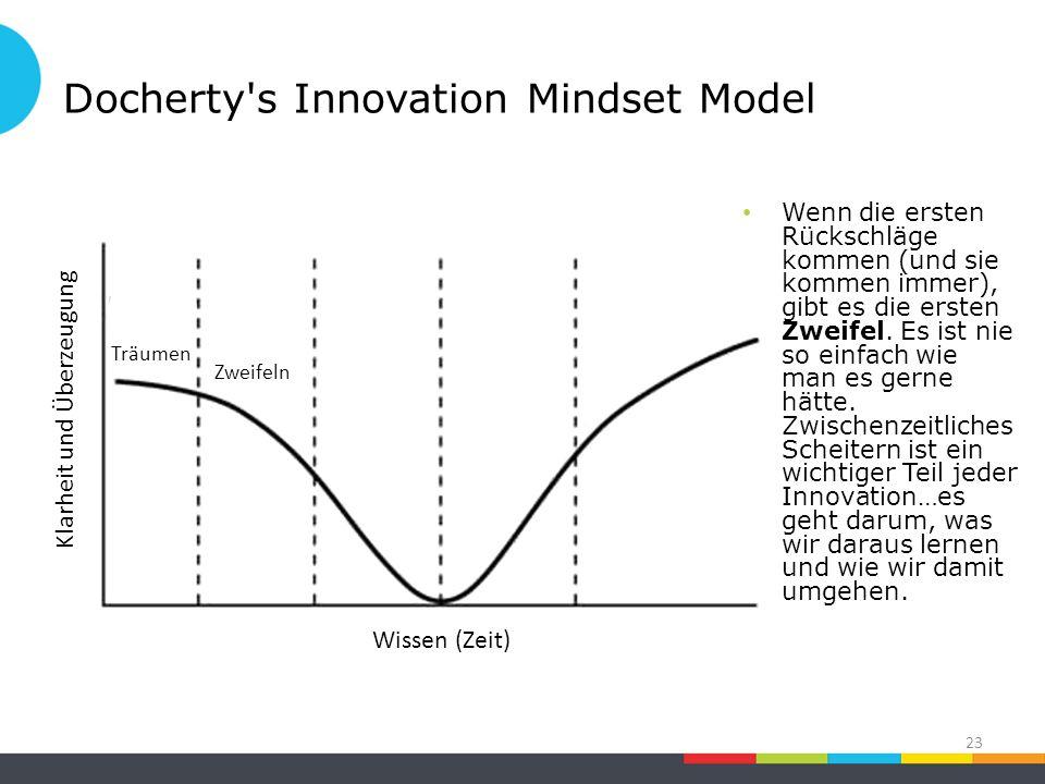 Docherty s Innovation Mindset Model 23 Zweifeln Klarheit und Überzeugung Träumen Wissen (Zeit) Wenn die ersten Rückschläge kommen (und sie kommen immer), gibt es die ersten Zweifel.