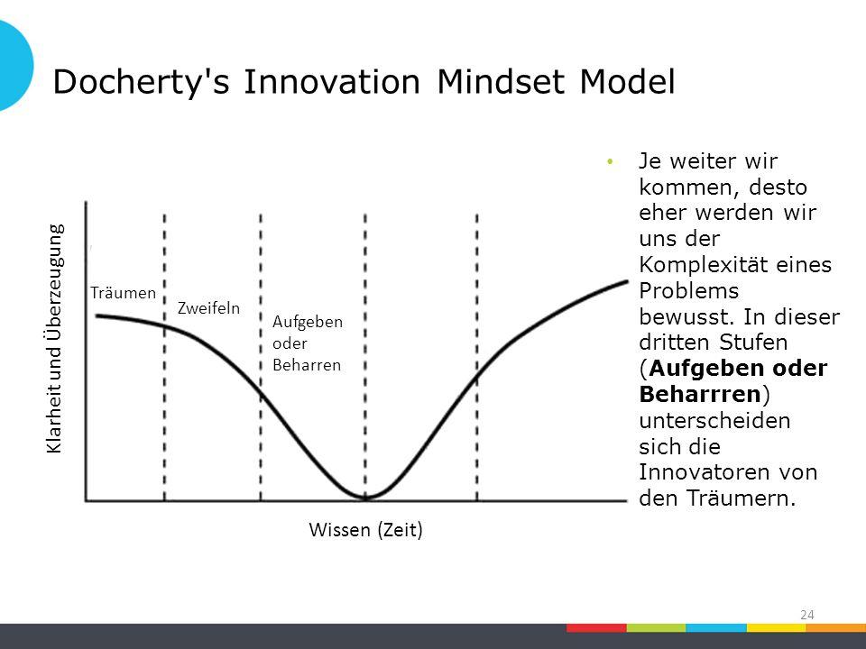 Docherty s Innovation Mindset Model 24 Zweifeln Klarheit und Überzeugung Träumen Wissen (Zeit) Aufgeben oder Beharren Je weiter wir kommen, desto eher werden wir uns der Komplexität eines Problems bewusst.