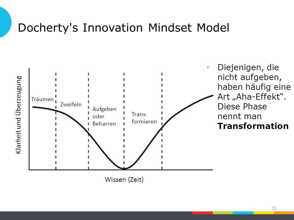 """Docherty s Innovation Mindset Model 25 Zweifeln Klarheit und Überzeugung Träumen Wissen (Zeit) Aufgeben oder Beharren Trans- formieren Diejenigen, die nicht aufgeben, haben häufig eine Art """"Aha-Effekt ."""