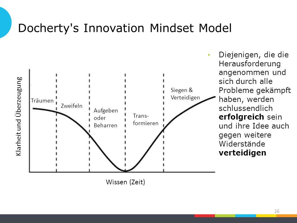Docherty s Innovation Mindset Model 26 Siegen & Verteidigen Aufgeben oder Beharren Zweifeln Klarheit und Überzeugung Träumen Wissen (Zeit) Diejenigen, die die Herausforderung angenommen und sich durch alle Probleme gekämpft haben, werden schlussendlich erfolgreich sein und ihre Idee auch gegen weitere Widerstände verteidigen Trans- formieren