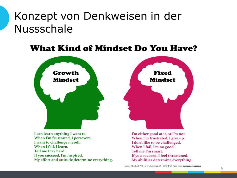 9 Konzept von Denkweisen in der Nussschale