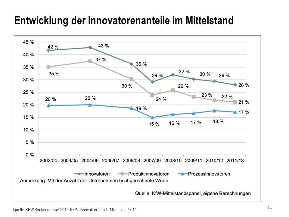 Quelle: KFW Bankengruppe, 2015: KFW-Innovationsbericht Mittelstand 2014 Entwicklung der Innovatorenanteile im Mittelstand 11